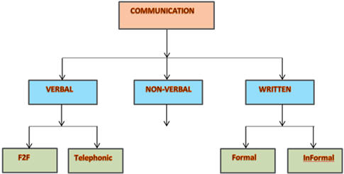 communication sending and receiving verbal information • communication is a process of sending and receiving verbal  the process of communication is sending an  communication is the exchange of information.