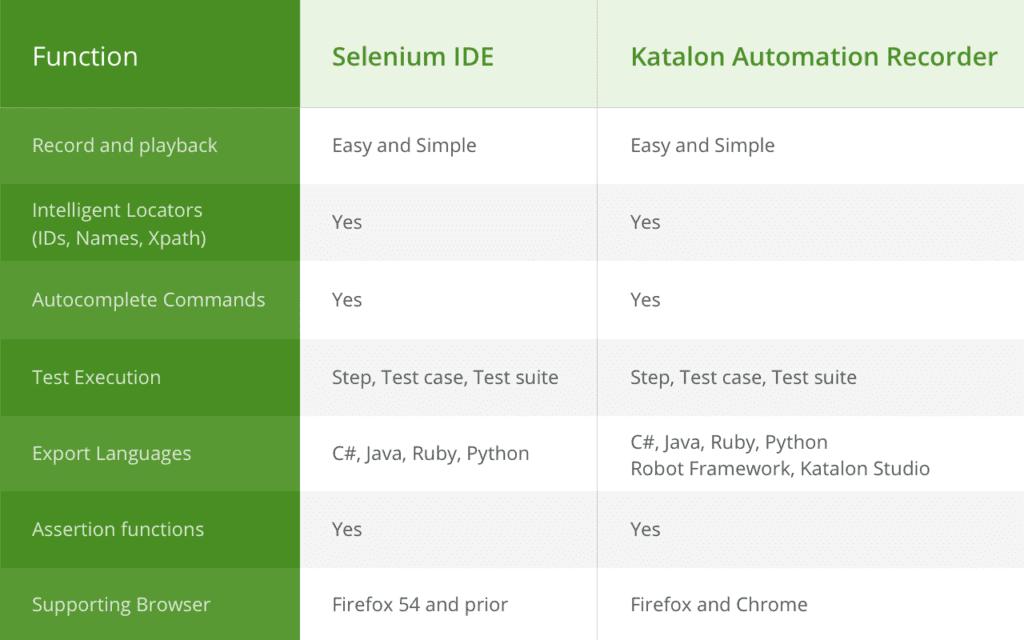 Katalon Automation Recorder vs Selenium IDE