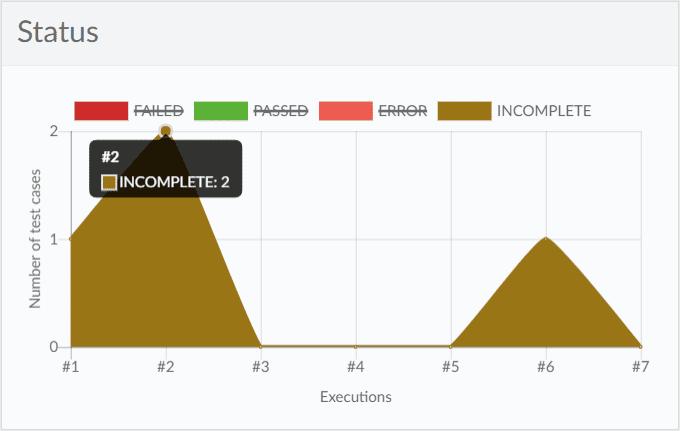 Incomplete test cases Katalon Analytics