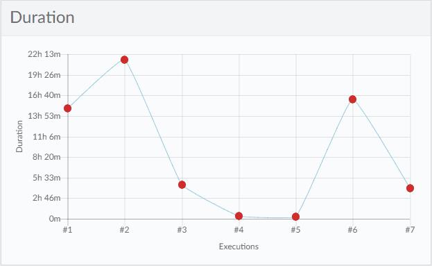 Duration Report Katalon Analytics