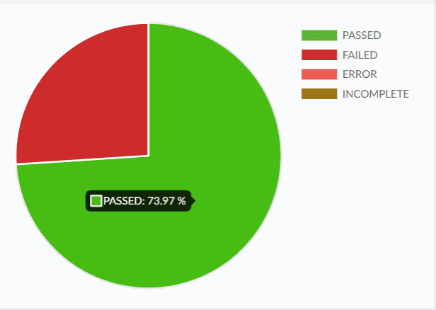 hover the mouse over the pie chart to see the total percentage of passed and failed test cases