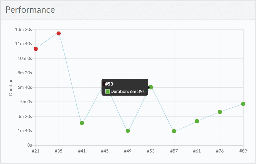Performance Report Katalon Analytics