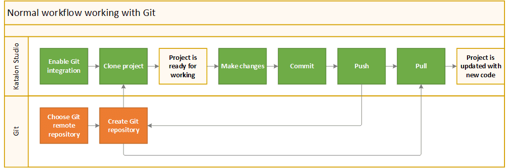workflow working with Git in Katalon