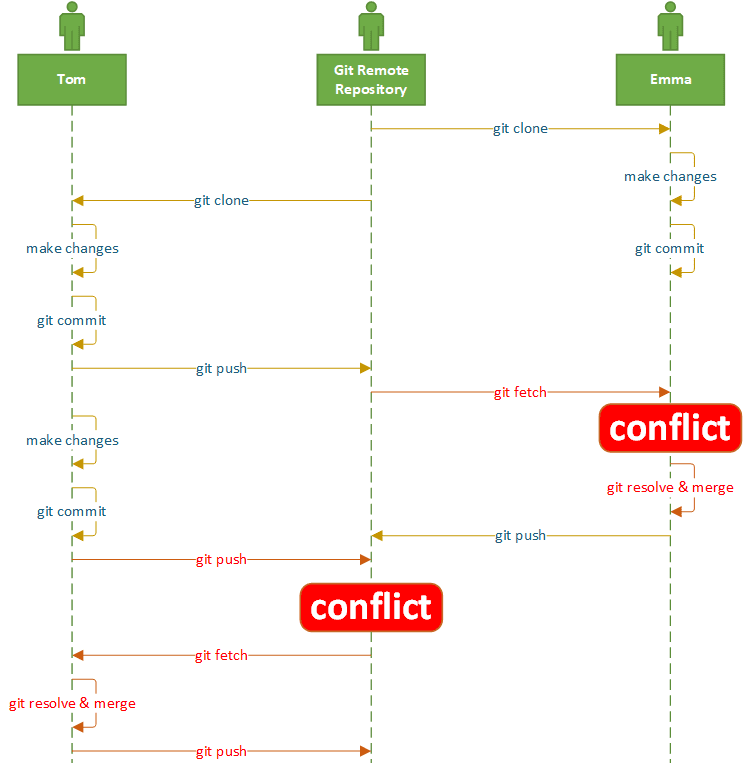 Git conflicts Katalon Studio