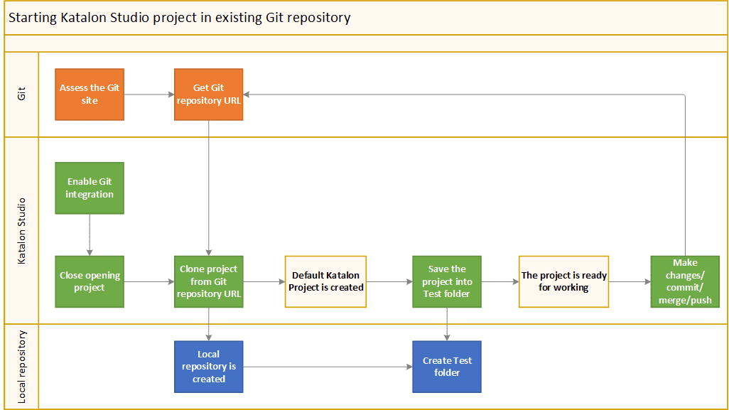 Start Katalon project in existing Git