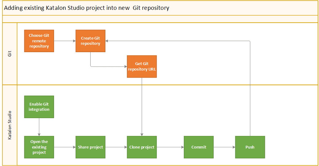add-Katalon-project-into-new-Git