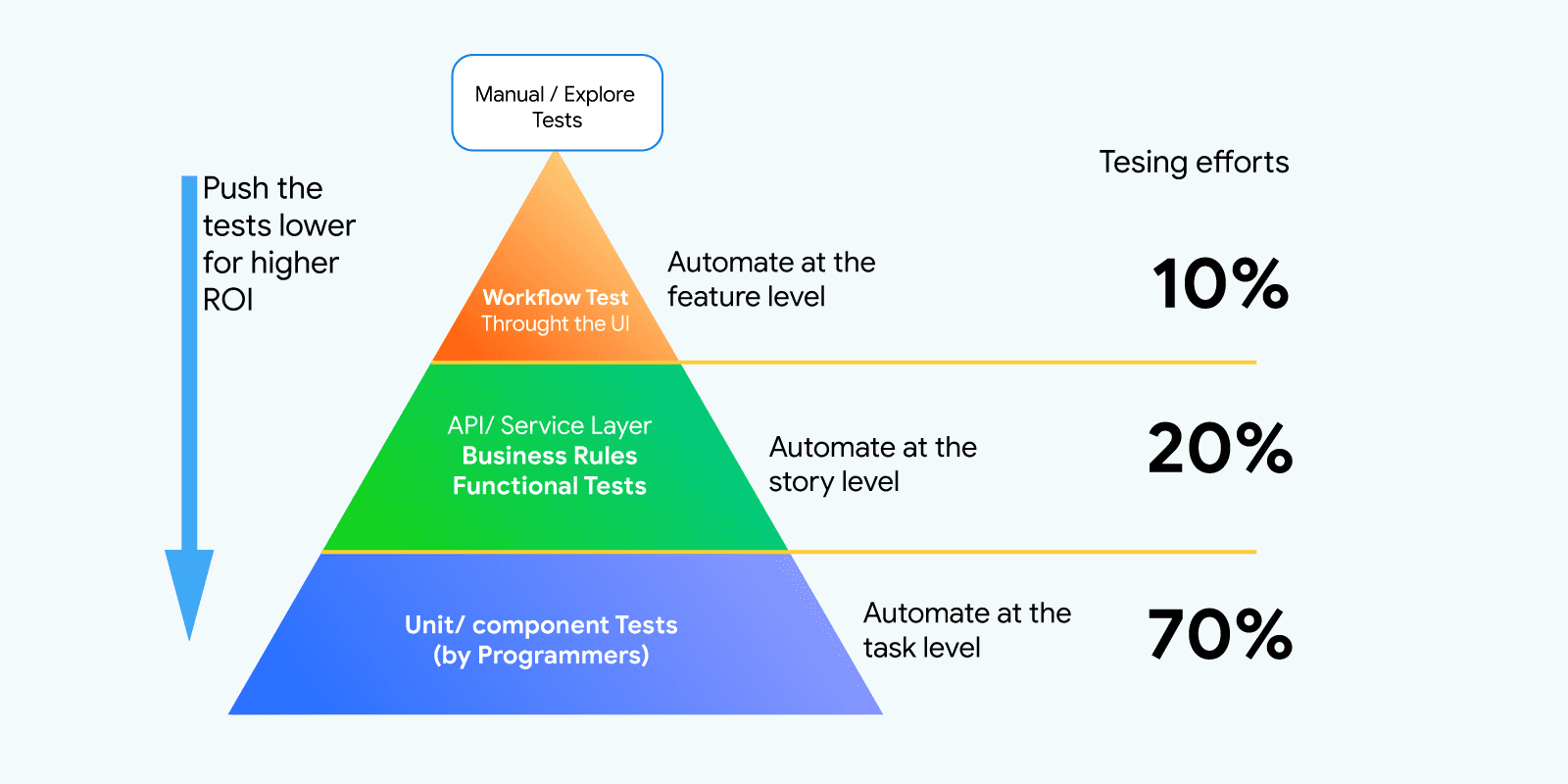 Why we need perform API testing