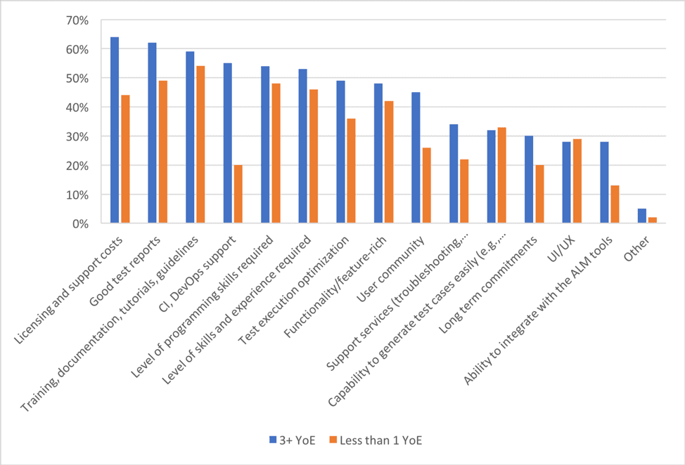 Tool Selection Priorities Evaluated by Experienced Respondents