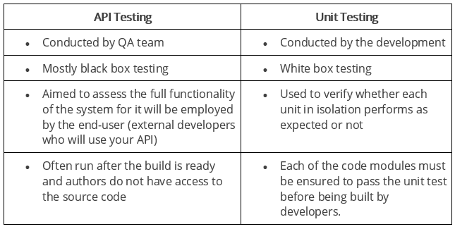 Top 50+ Web API Testing Interview Questions (Ultimate list