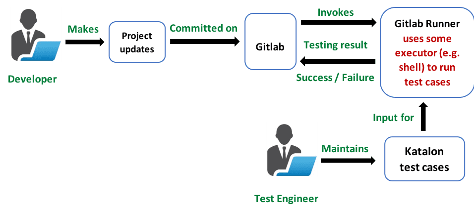 Development and testing processes