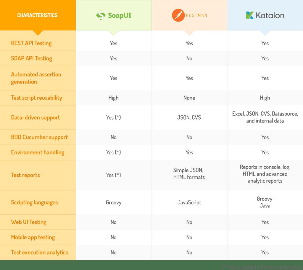 SoapUI vs Postman, Katalon Studio: A Review of Top 3 API Tools