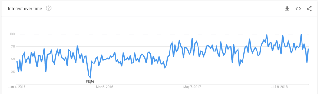 API Testing interest over time (Source: Google Trends)