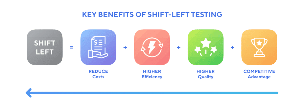key-benefits-shift-left-testing