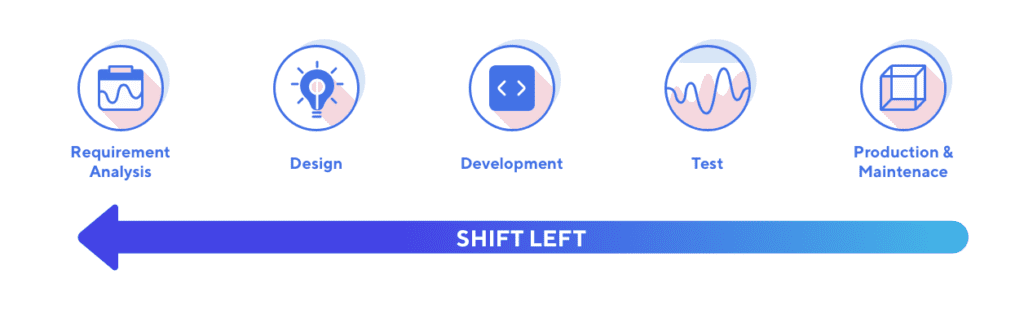 how-to-apply-shift-left-testing