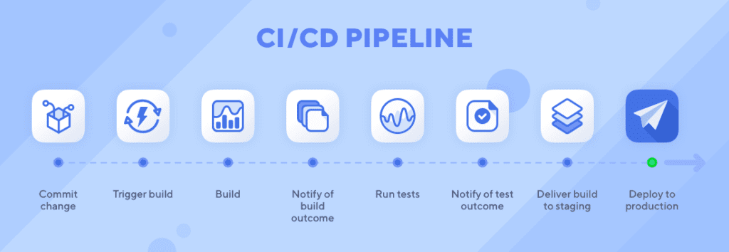 CI/CD pipeline