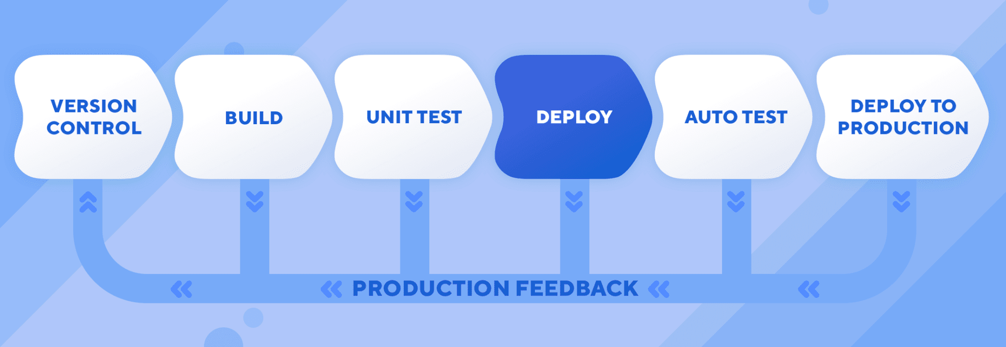 Product-feedback-deploy
