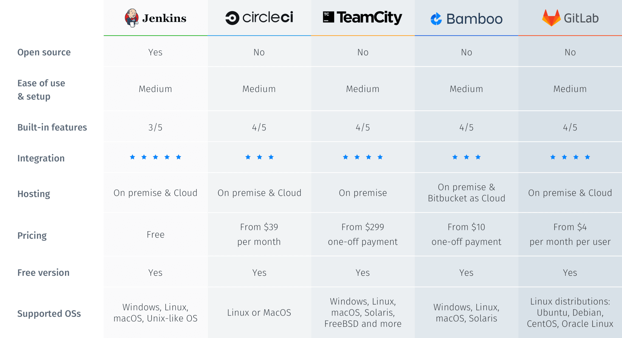 CI/CD Tools Comparison Table