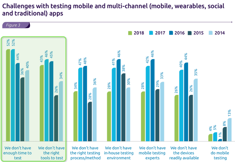 Top-challenges-in-Mobile-Testing
