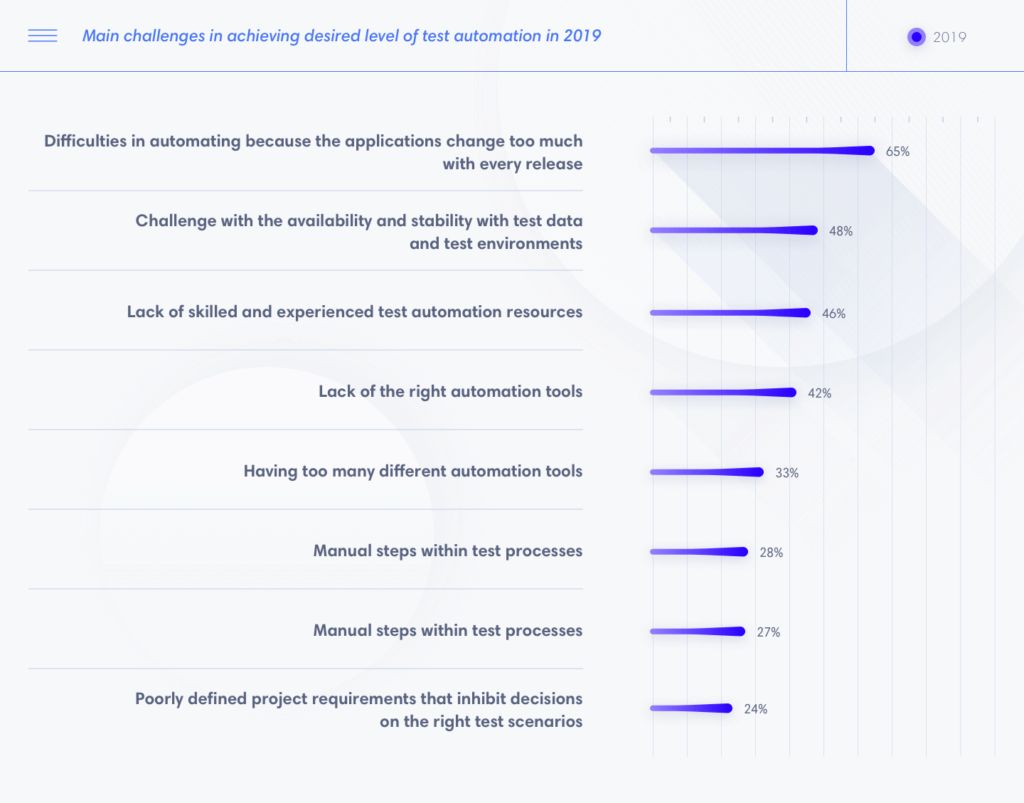Main challenges in achieving desired level of test automation in 2019