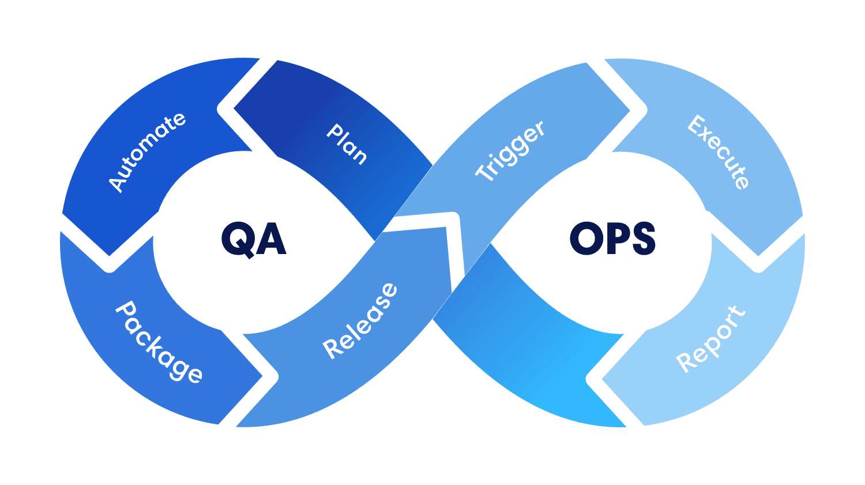 QAOps adoption