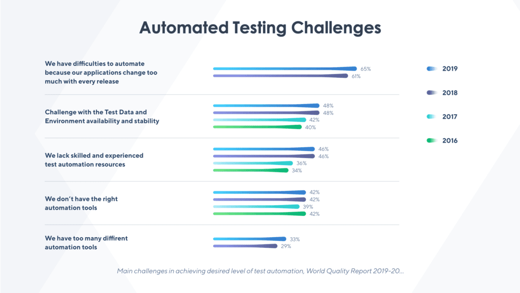 Automated testing challenges