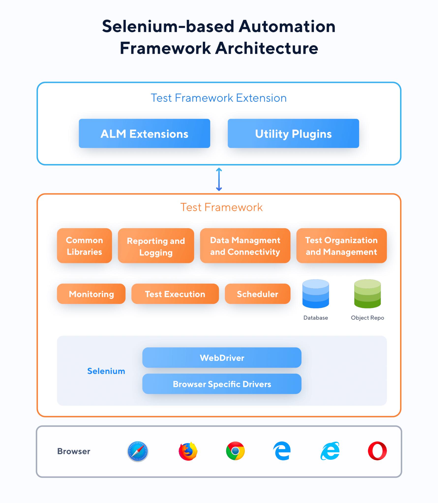 The Architecture of Selenium-based Test Frameworks