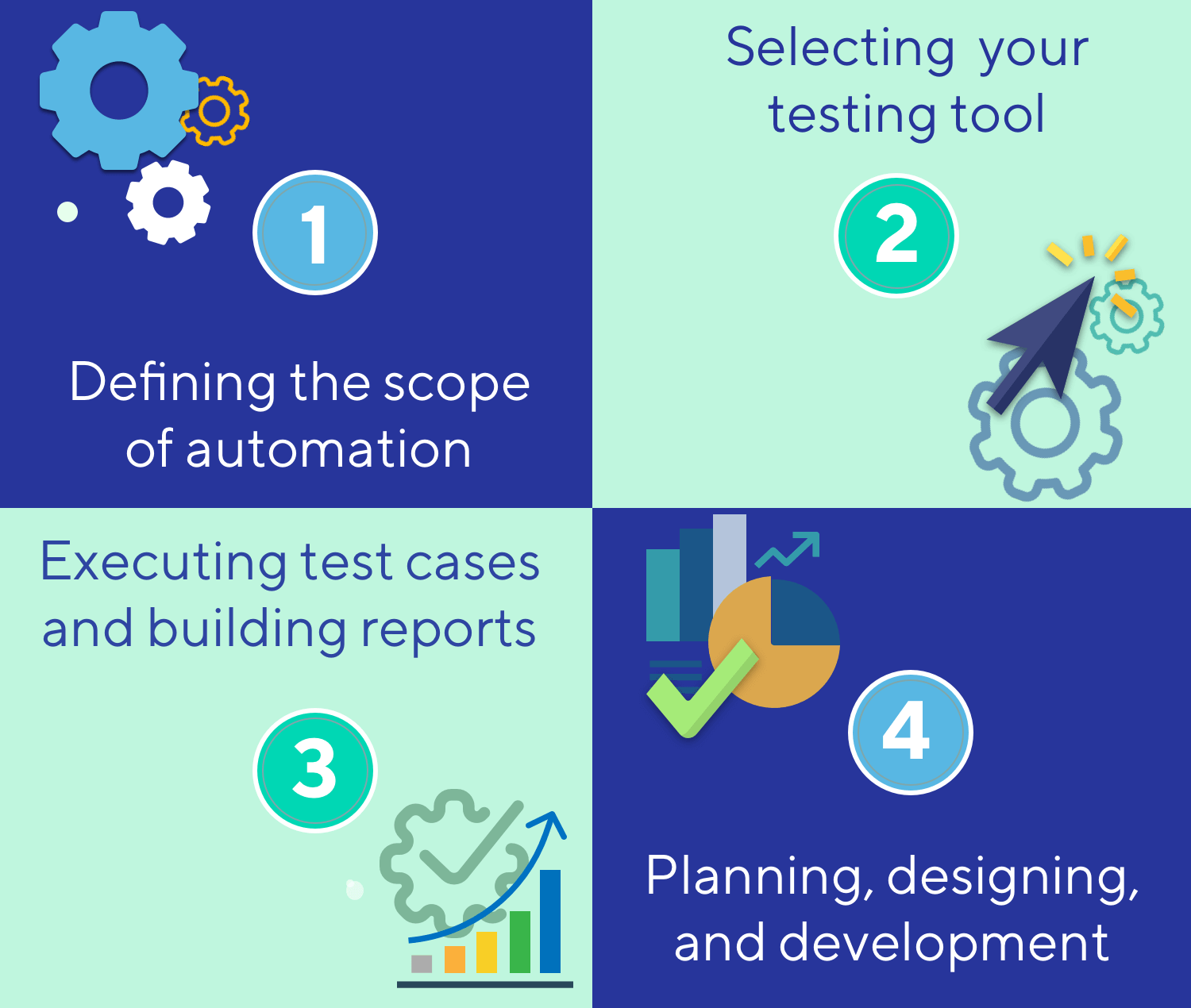 Steps to Start Automation Testing from Scratch