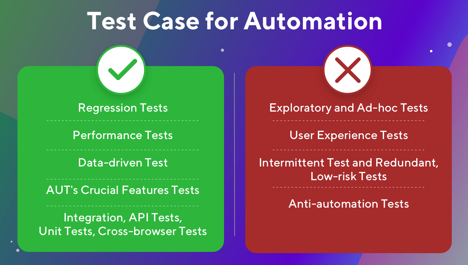 Test Case to Automate