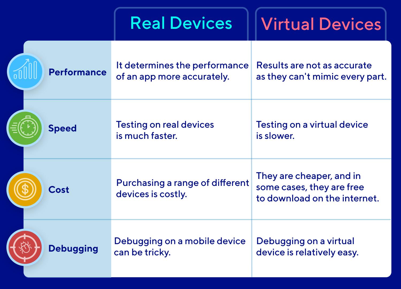 Real Device Capabilities VS Virtual Device Capabilities