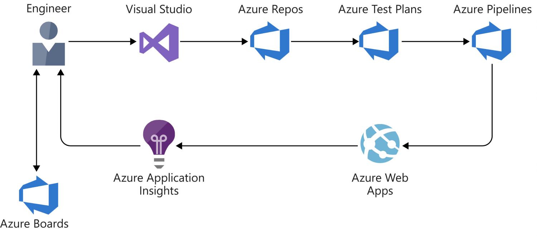 Design a CI_CD pipeline using Azure DevOps
