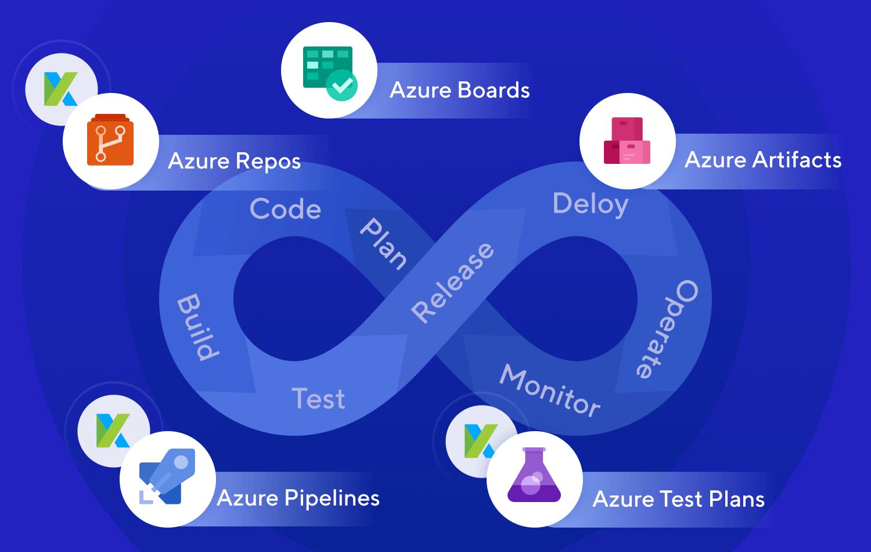 Native Integration with Azure DevOps