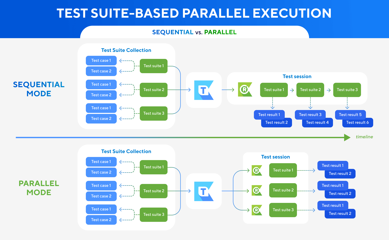 Parallel Execution for Test Suite Level Diagram