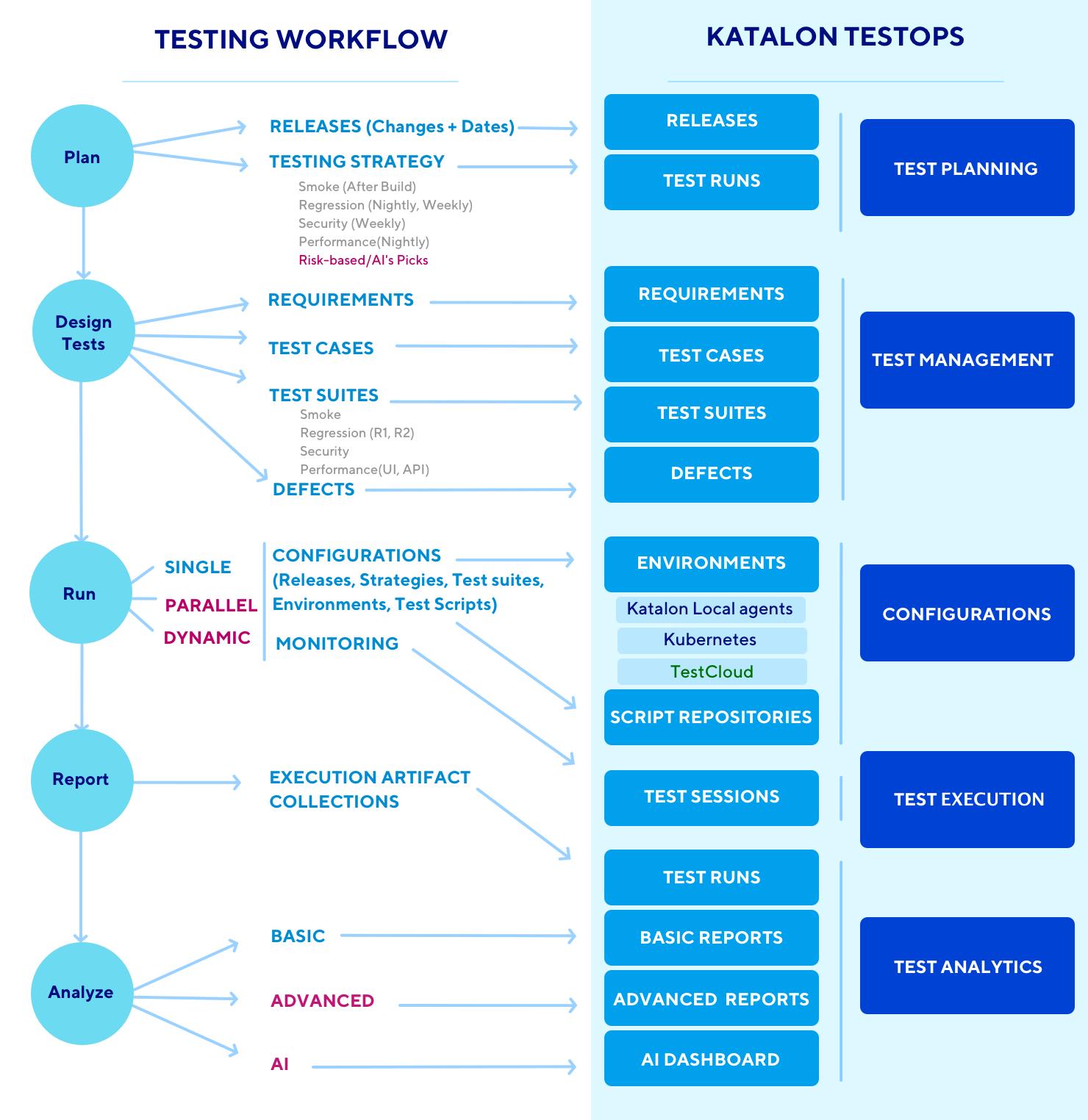 TestOps workflow