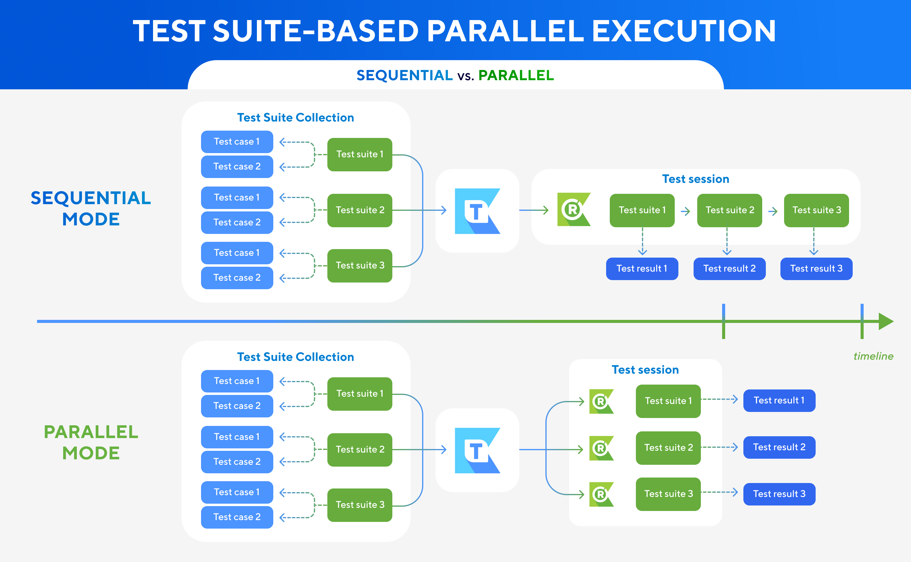Test Suite-Based Parallel Execution