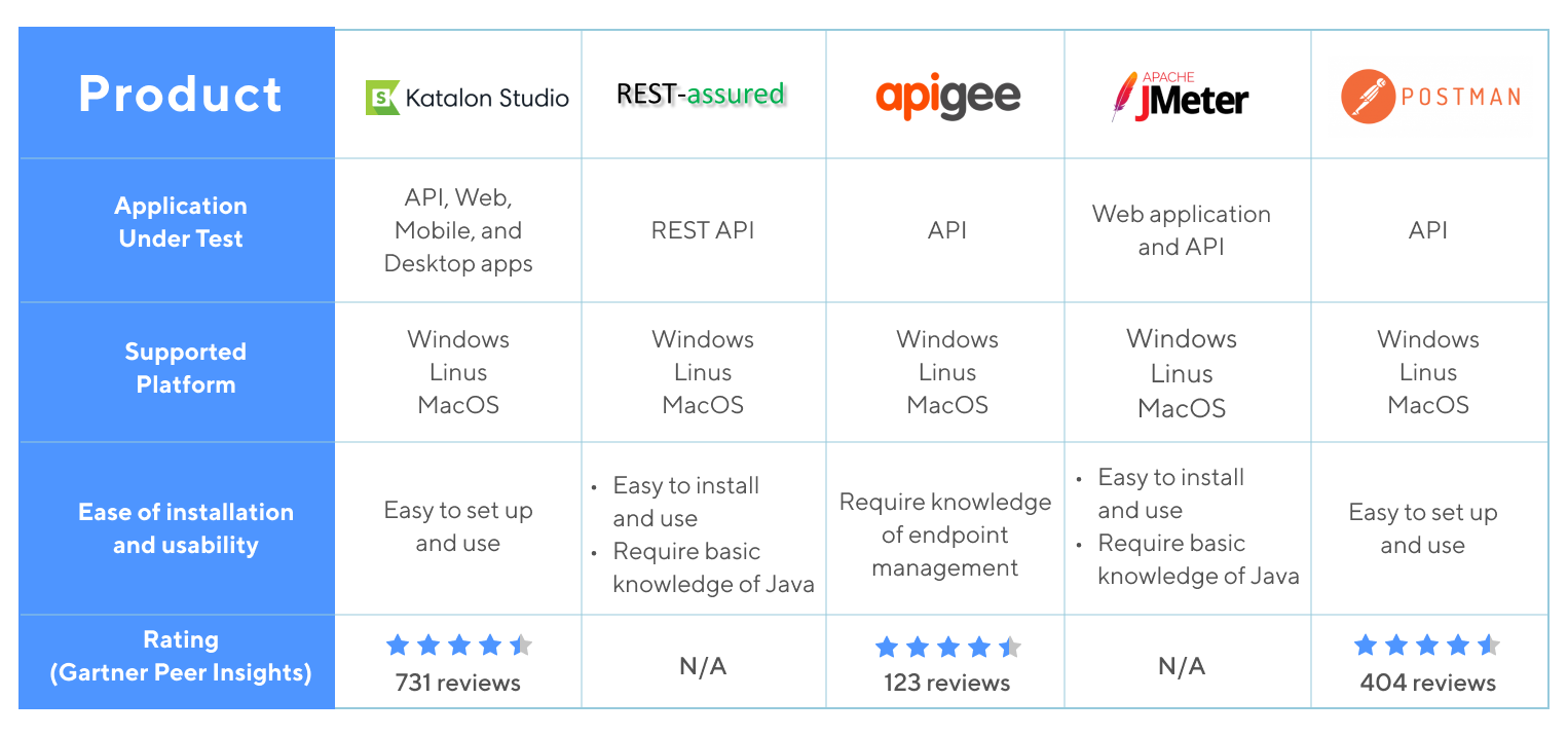 API Testing Tools Comparison